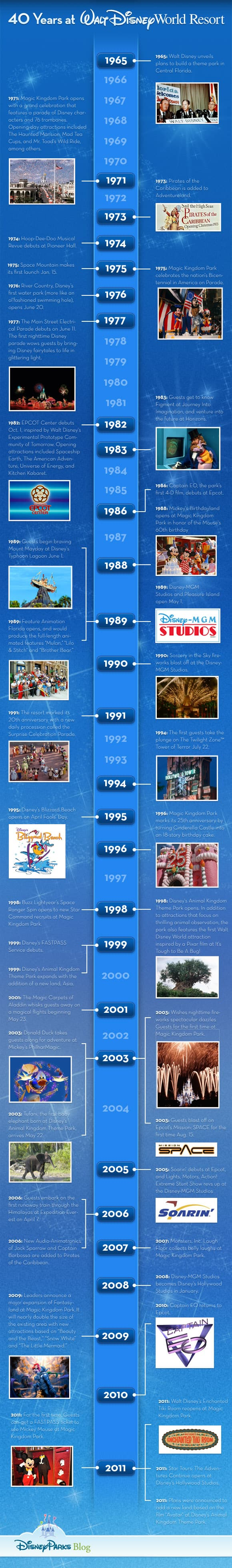 Timeline: Celebrating 40 Years at Walt Disney World Resort