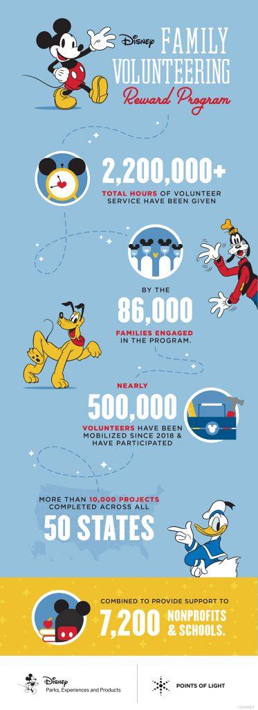 Disney Family Volunteering Rewards Program Infographic