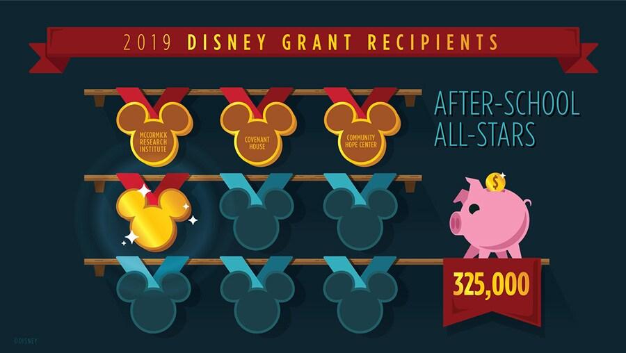 2019 Disney Grant Recepients