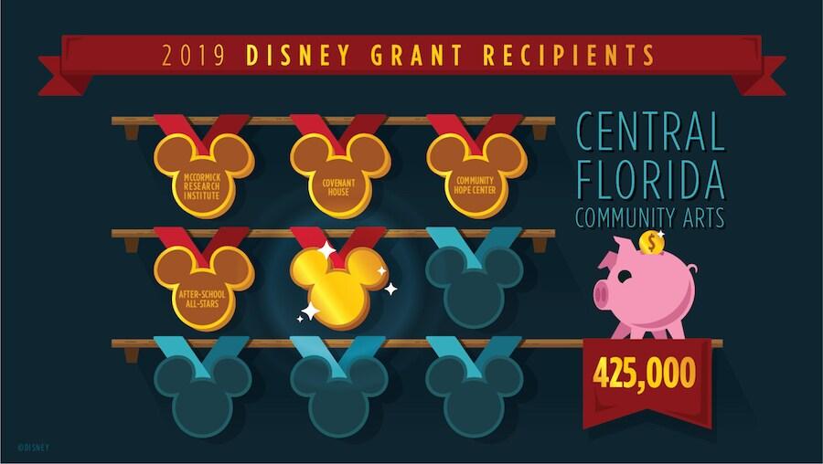 Disney Grant Recipients