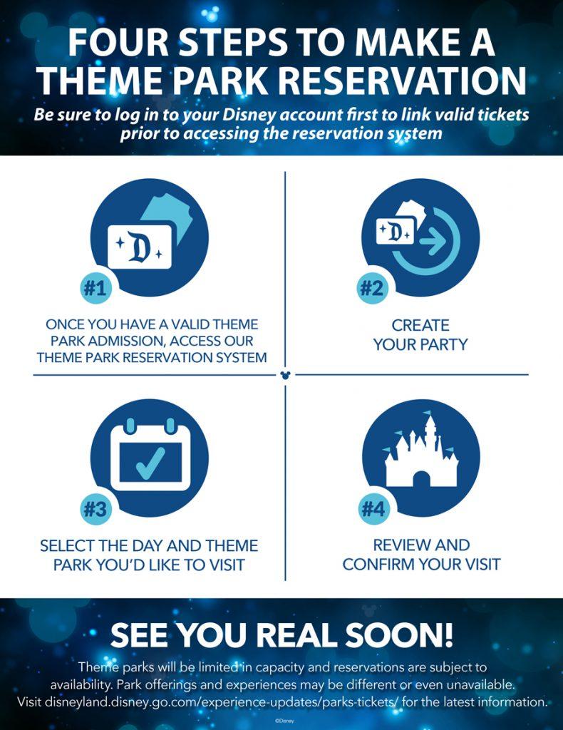 Passo a passo divulgado pela Disneyland para reserva de visitas aos parques.