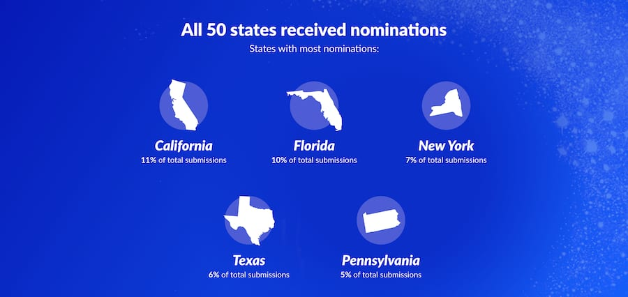 Graphic showing percentage of Disney Magic Maker submissions in California, Florida, New York, Texas and Pennsylvania
